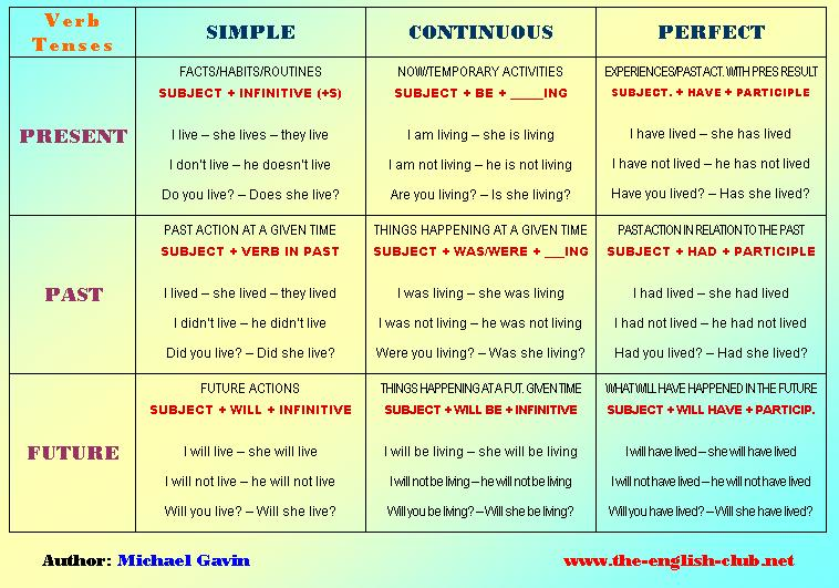 Tenses are Fun | C'mon learn about tenses ! its Fun !!